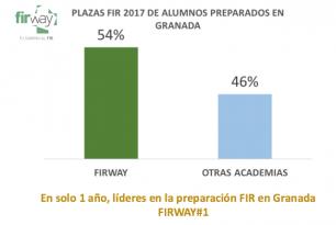 Líderes en resultados FIR en Granada