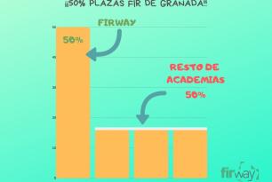 FIRWAY LÍDER EN RESULTADOS FIR EN GRANADA