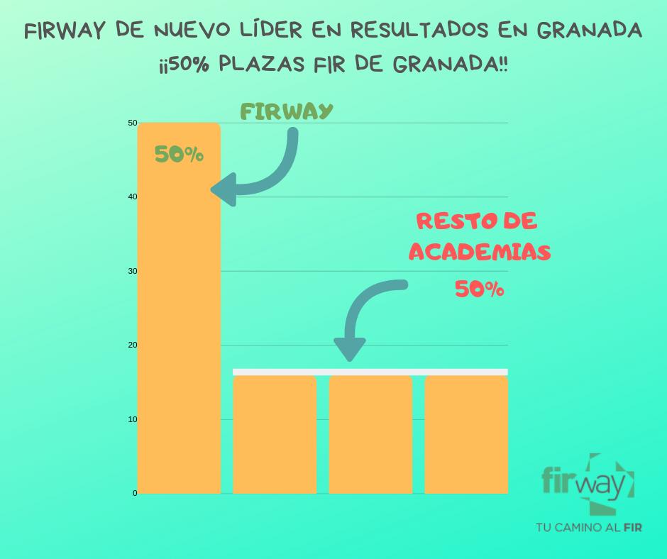 FIRWAY DE NUEVO LÍDER EN RESULTADOS EN GRANADA